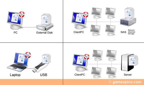 Cara Mudah Memformat Komputer - Backup Data