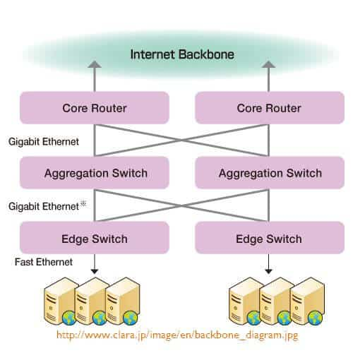Clara Backbone Network Diagram