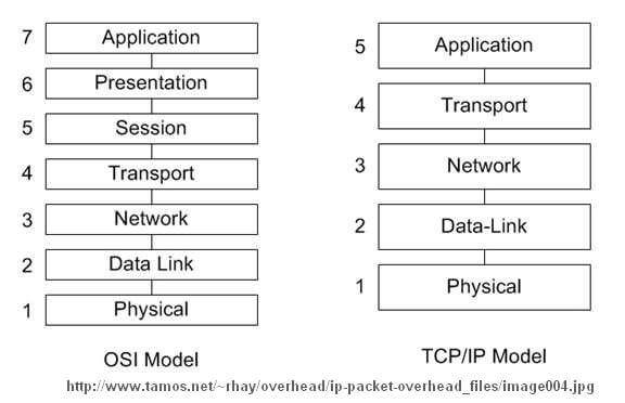 OSI vs TCP/IP