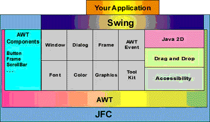 Java Foundation Class - Swing Structure