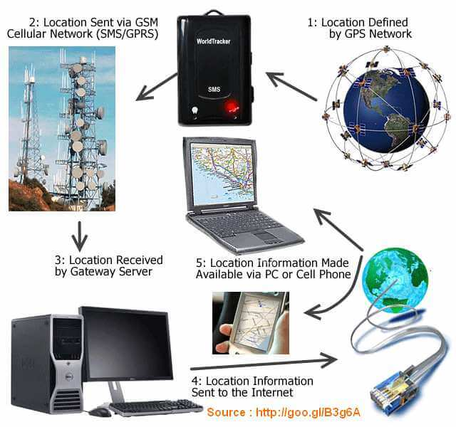 How GPS Works - Bagaimana Cara GPS Bekerja