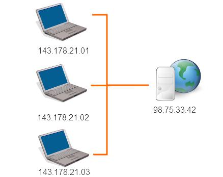 Cara Kerja Internet - IP Address