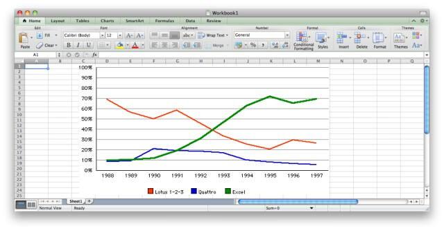 Perhitungan  Microsoft Excel Market Share
