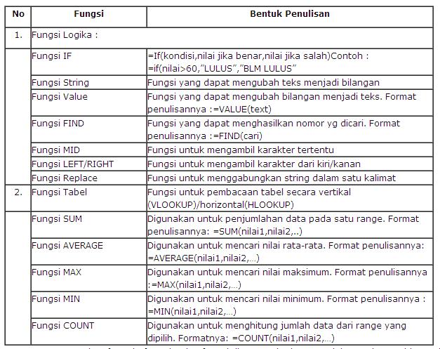 Perhitungan/Menghitung Microsoft Excel via Fungsi