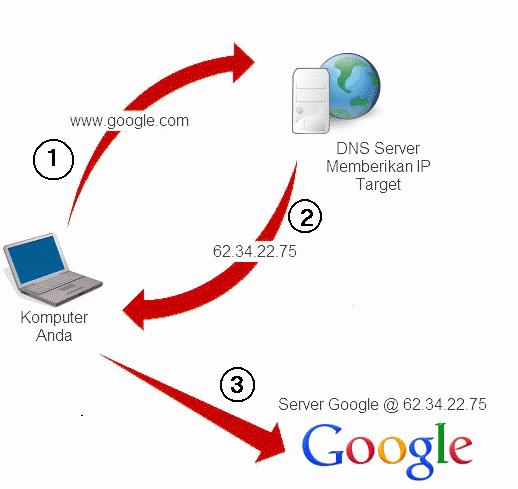 Cara Kerja Internet - TCP/IP & DNS
