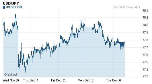 Konversi Mata Uang - Yahoo Currency Converter Trend